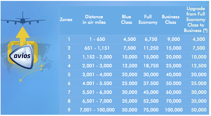 Airmiles Travel Calculator Zone Map Points on the Dollar   How to Use British Airways Avios To  Airmiles Travel Calculator Zone Map